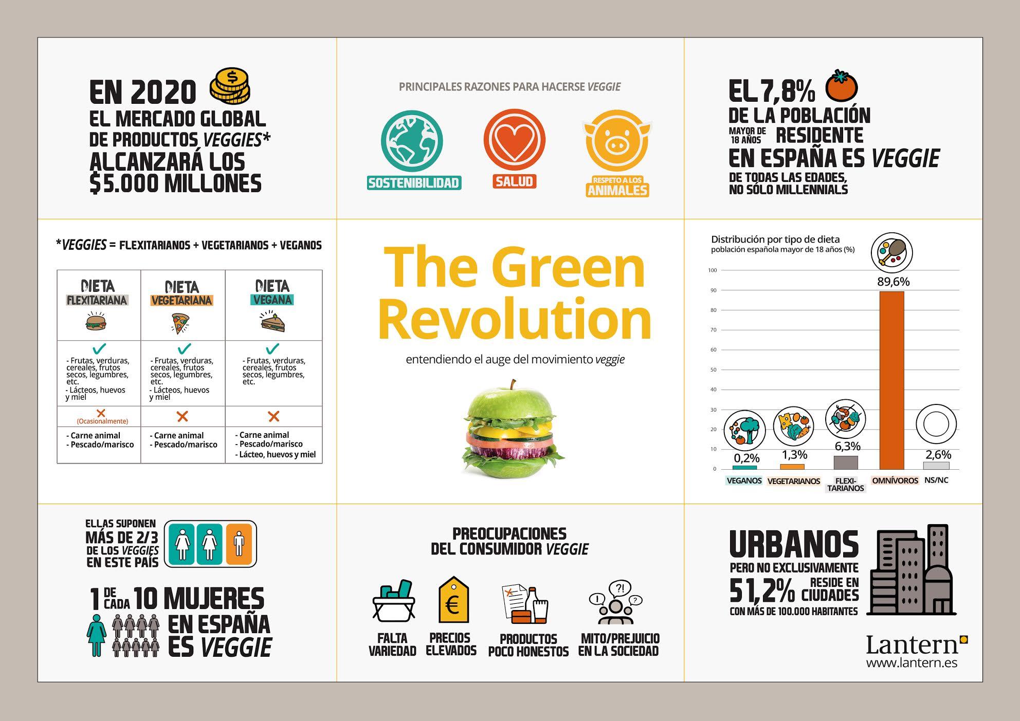 Infografía veganismo en España